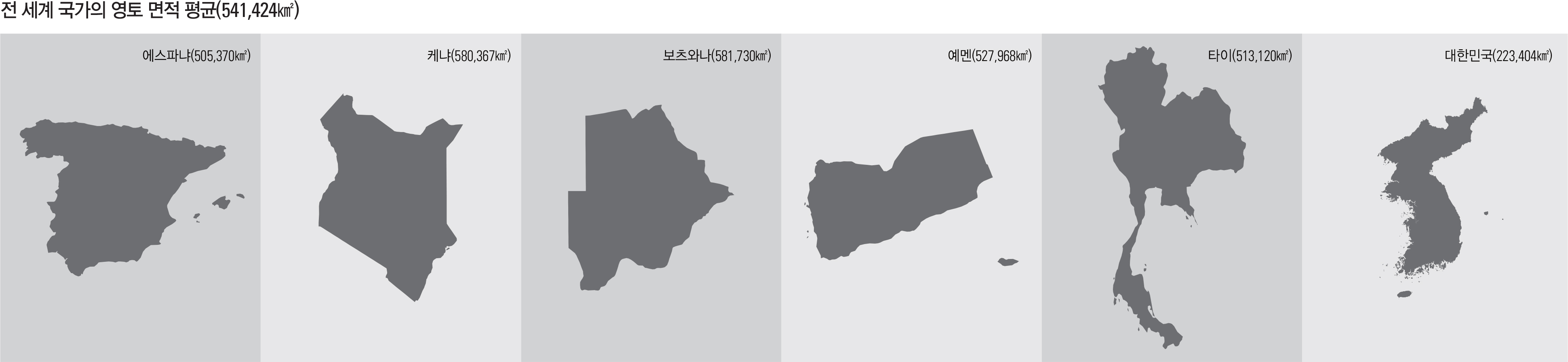 전 세계 국가의 영토 면적 평균