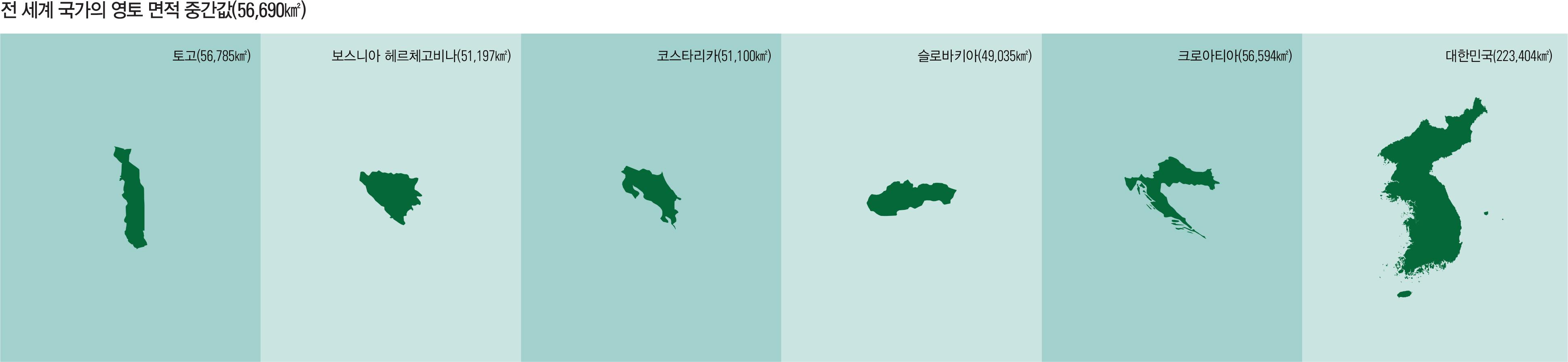 전 세계 국가의 영토 면적 중간값