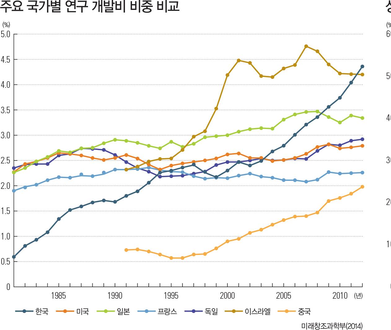 주요 국가별 연구 개발비 비중 비교