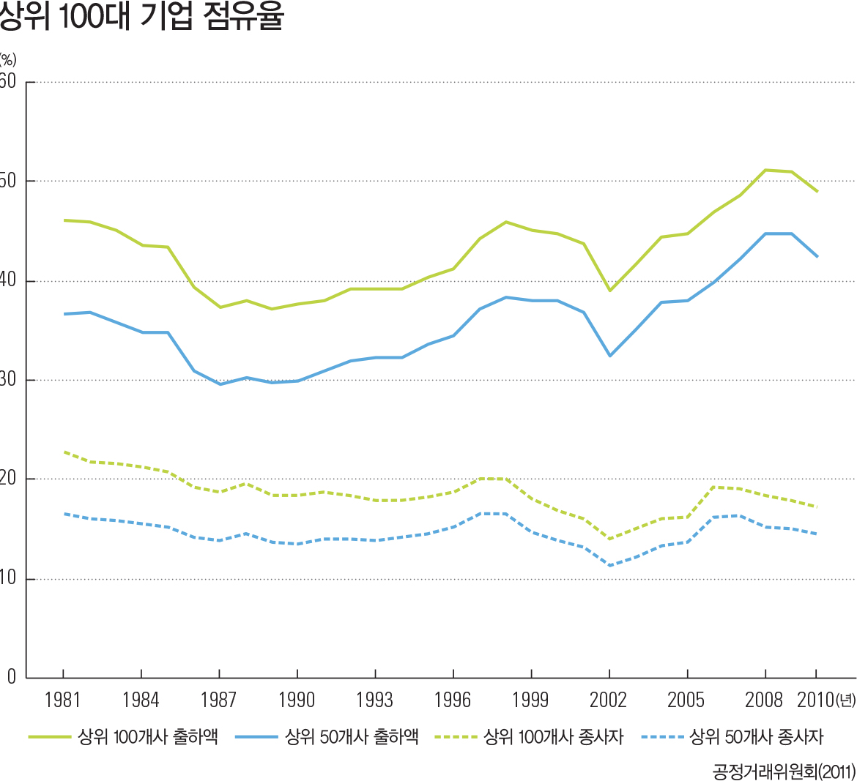 상위 100대 기업 점유율