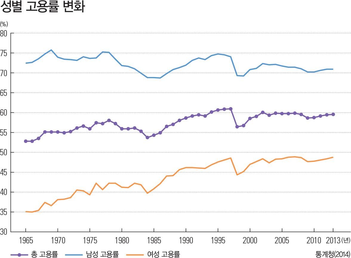 성별 고용률 변화