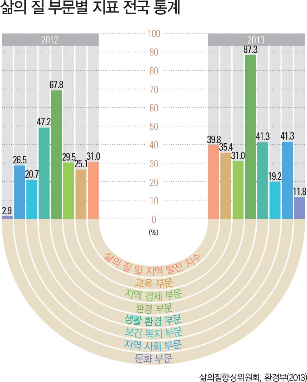 삶의 질 부문별 지표 전국 통계