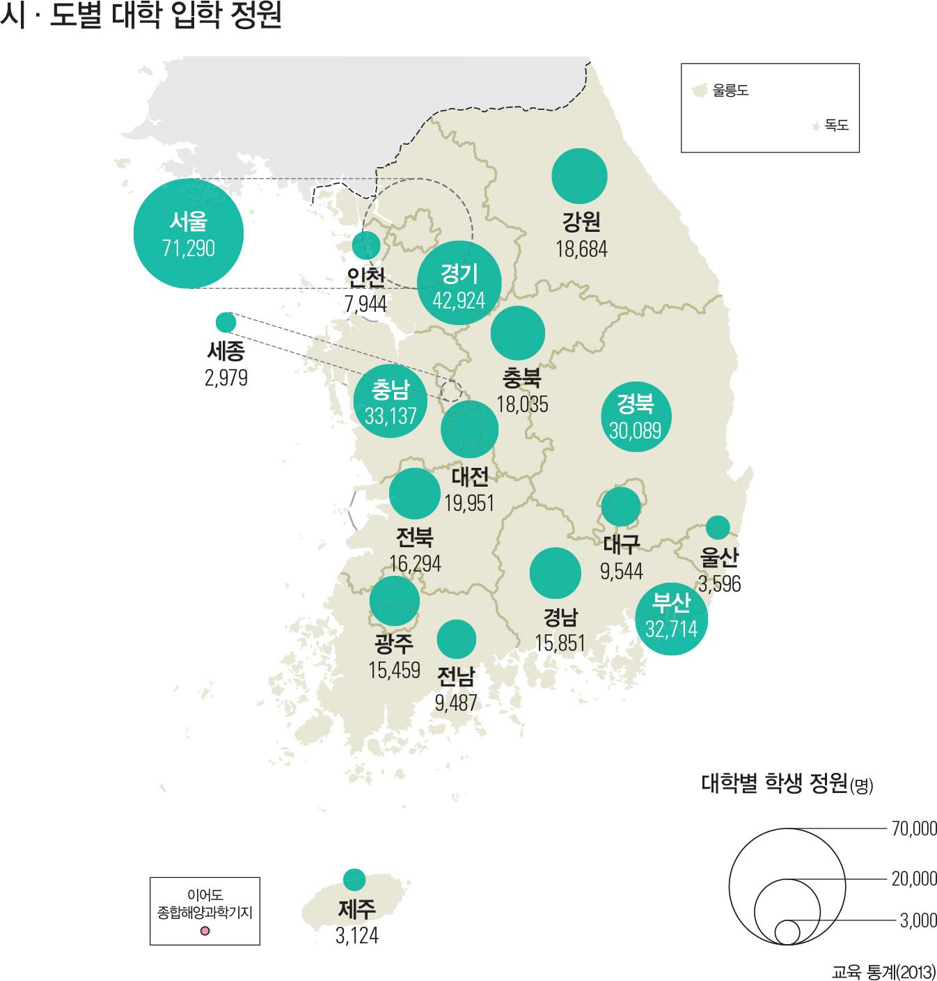 시·도별 대학 입학 정원