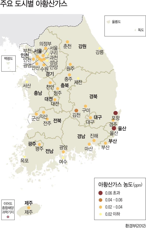 주요 도시별 아황산가스