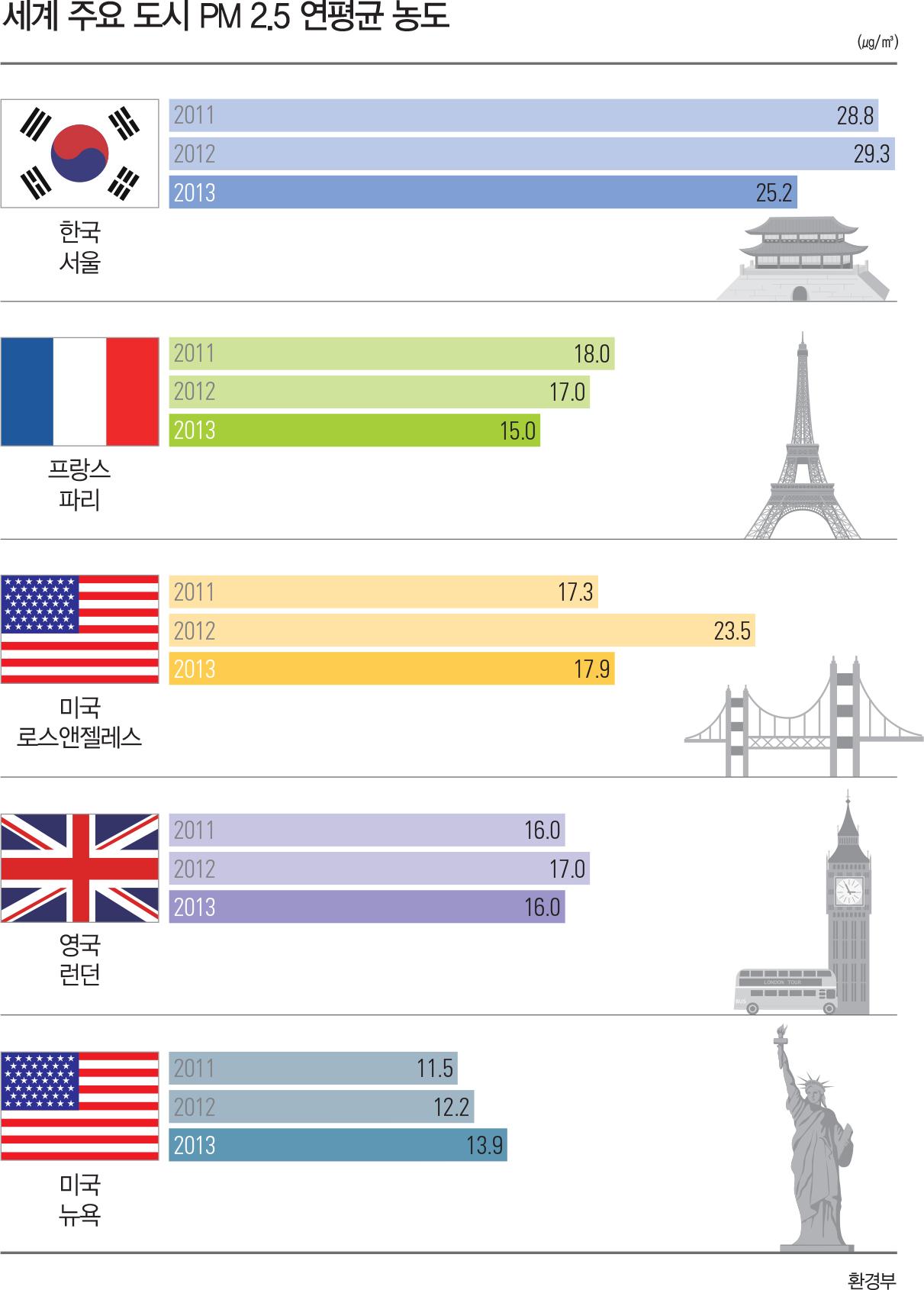 세계 주요 도시 PM 2.5 연평균 농도