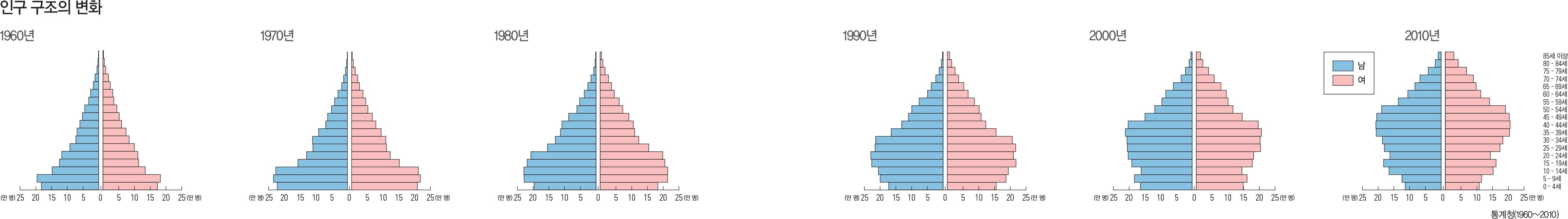 인구 구조의 변화