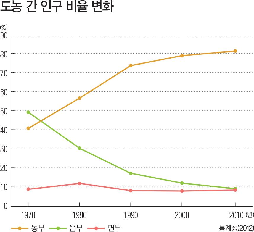 도농 간 인구 비율 변화