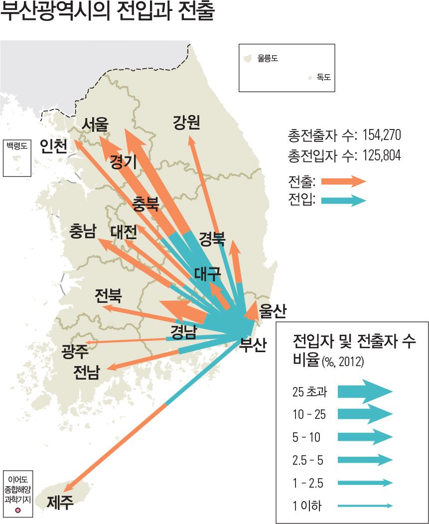 부산광역시의 전입과 전출