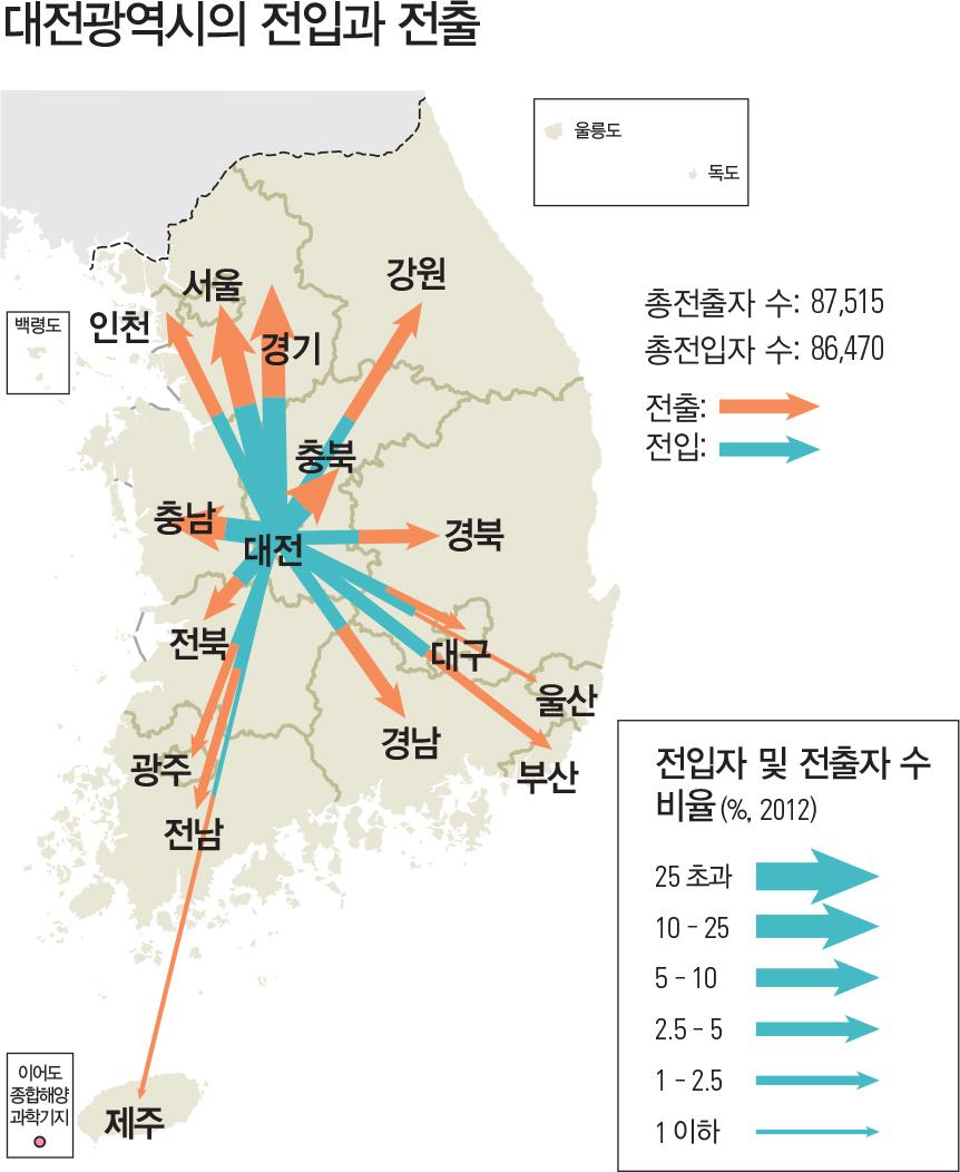 대전광역시의 전입과 전출
