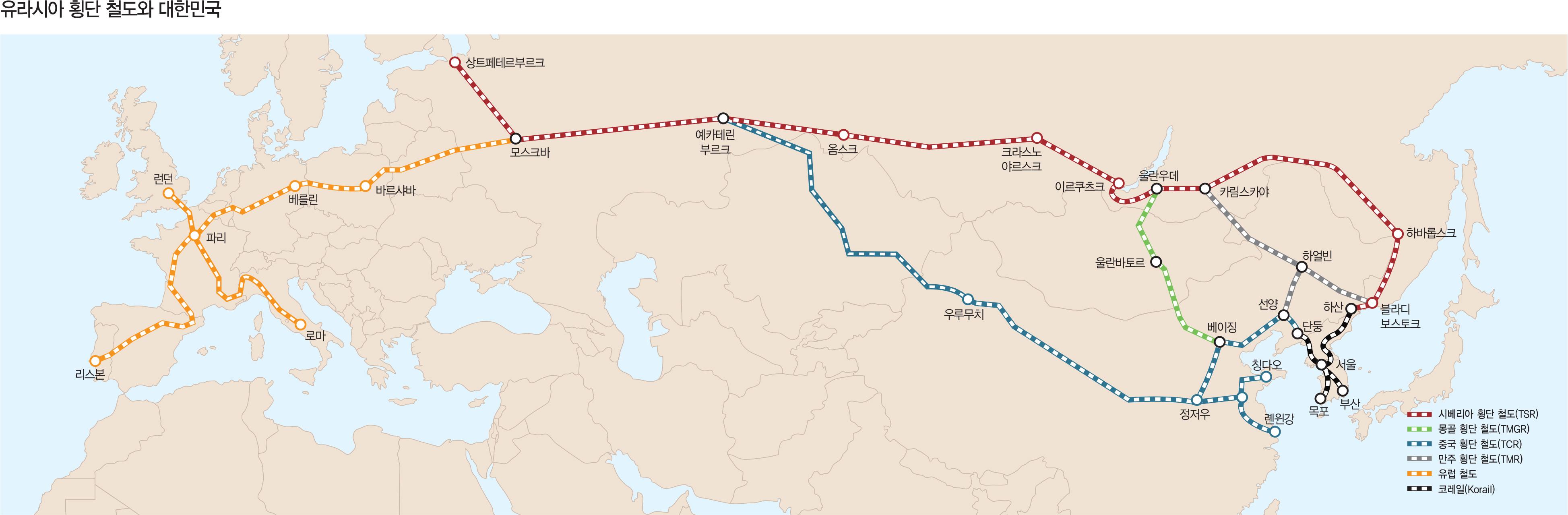 유라시아 횡단 철도와 대한민국