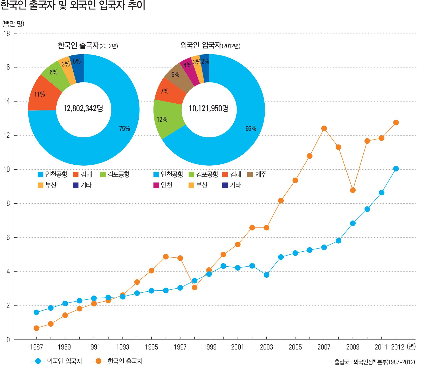 한국인 출국자 및 외국인 입국자 추이