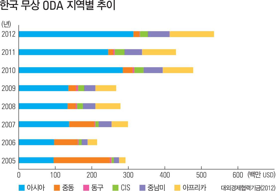 한국 무상 ODA 지역별 추이