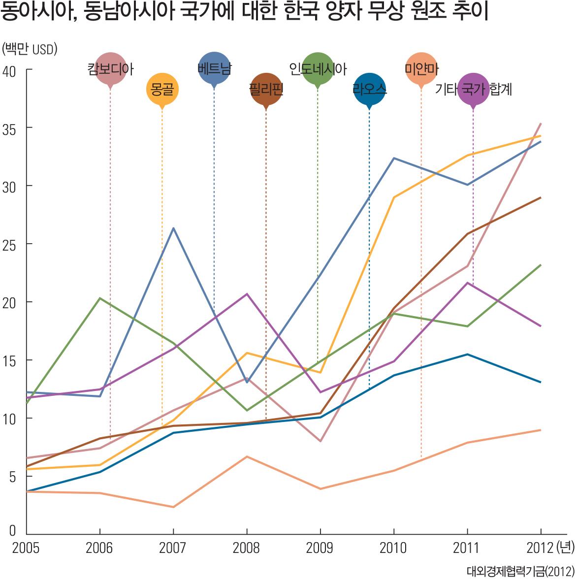 동아시아, 동남아시아 국가에 대한 한국 양자 무상 원조 추이