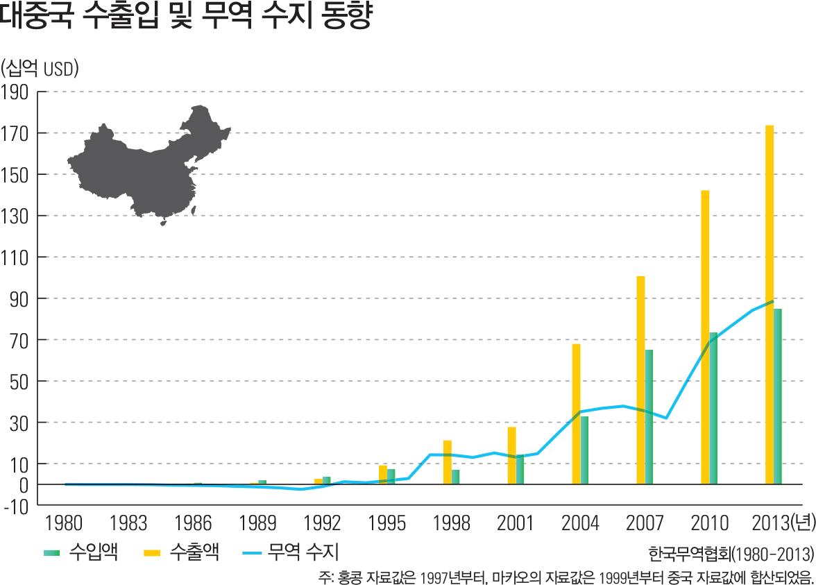 대중국 수출입 및 무역 수지 동향