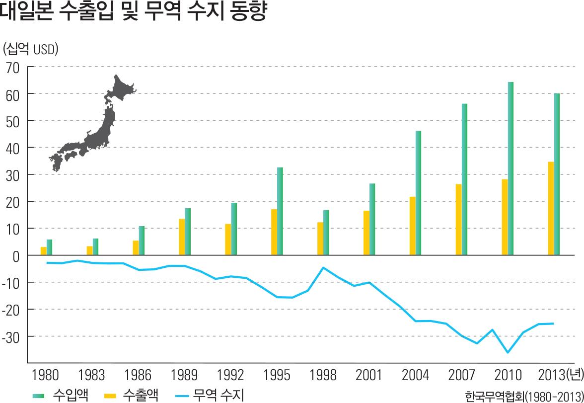 대일본 수출입 및 무역 수지 동향