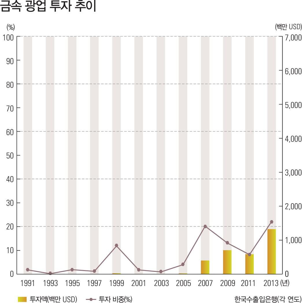 금속 광업 투자 추이