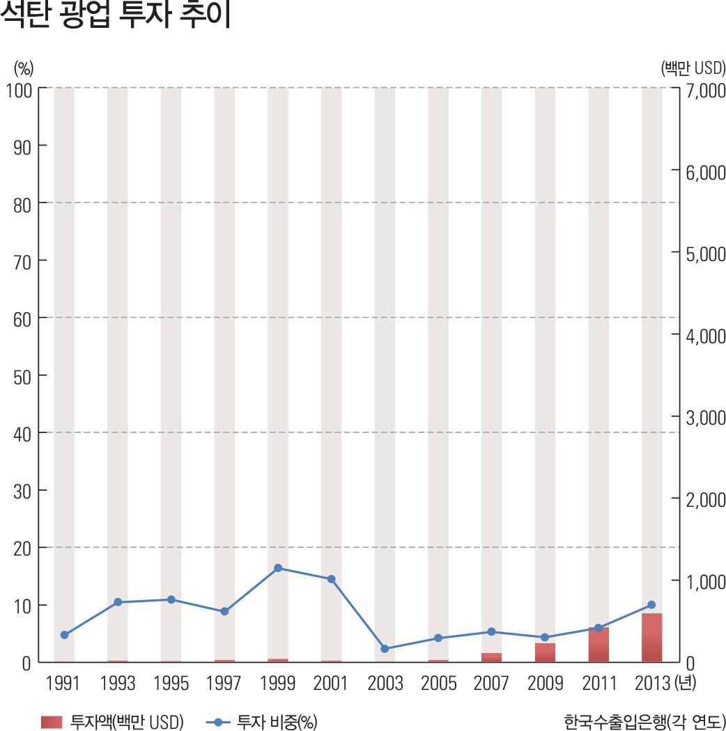 석탄 광업 투자 추이