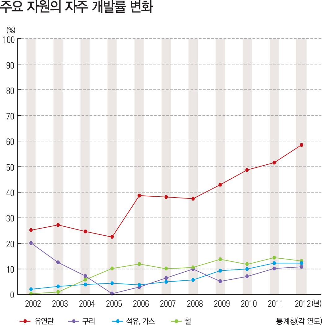 주요 자원의 자주 개발률 변화
