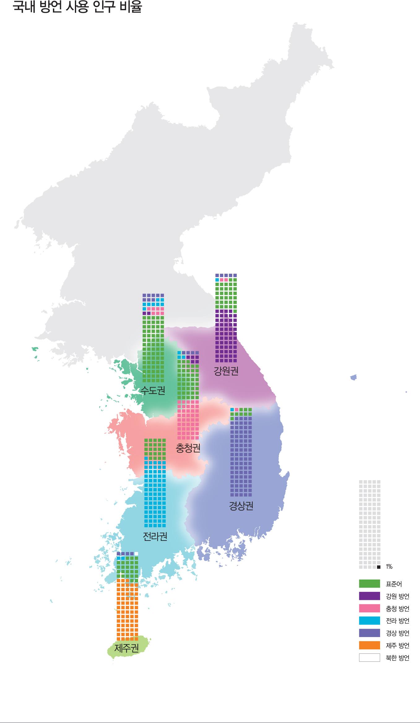 국내 방언 사용 인구 비율