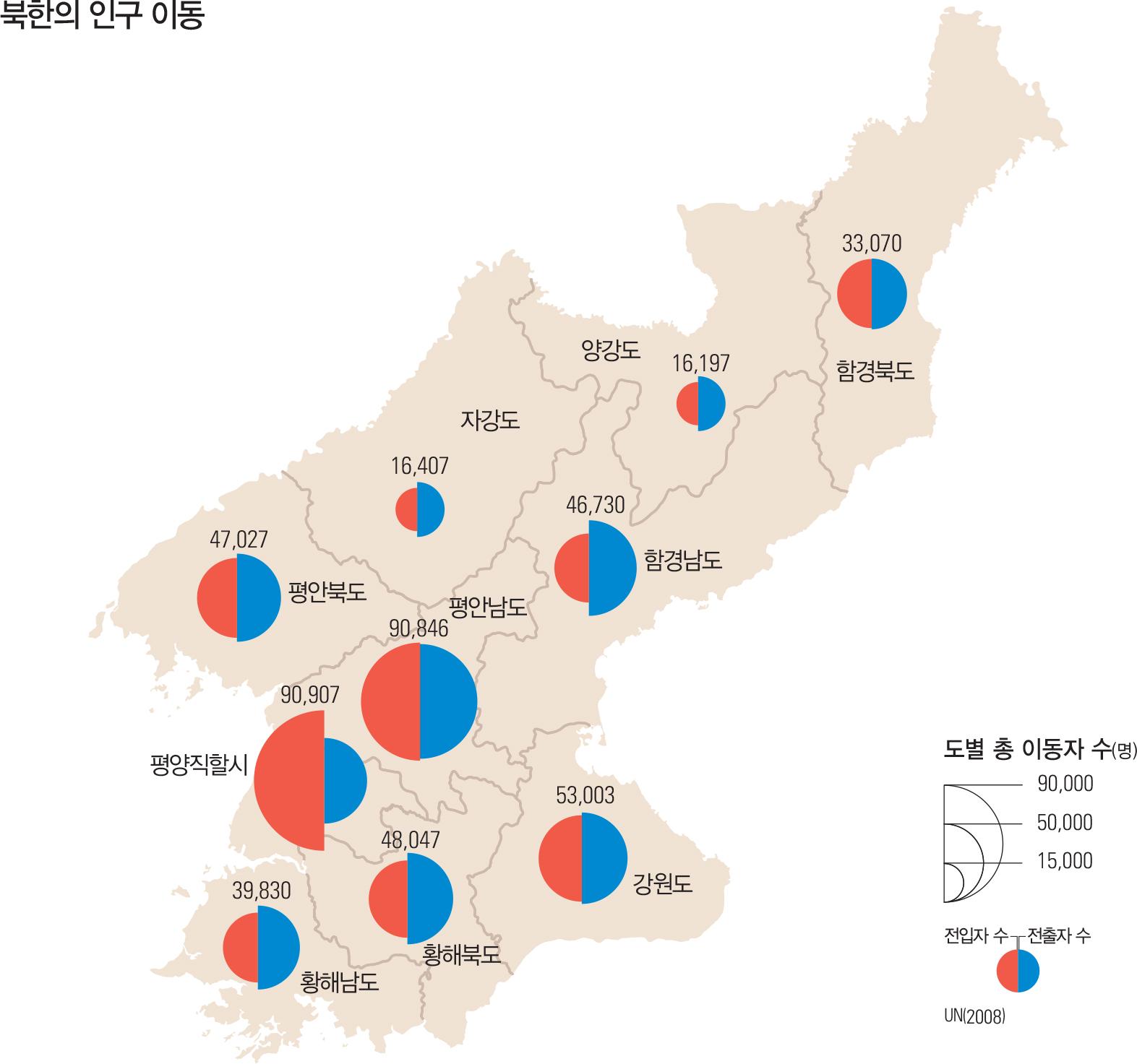 북한의 인구 이동