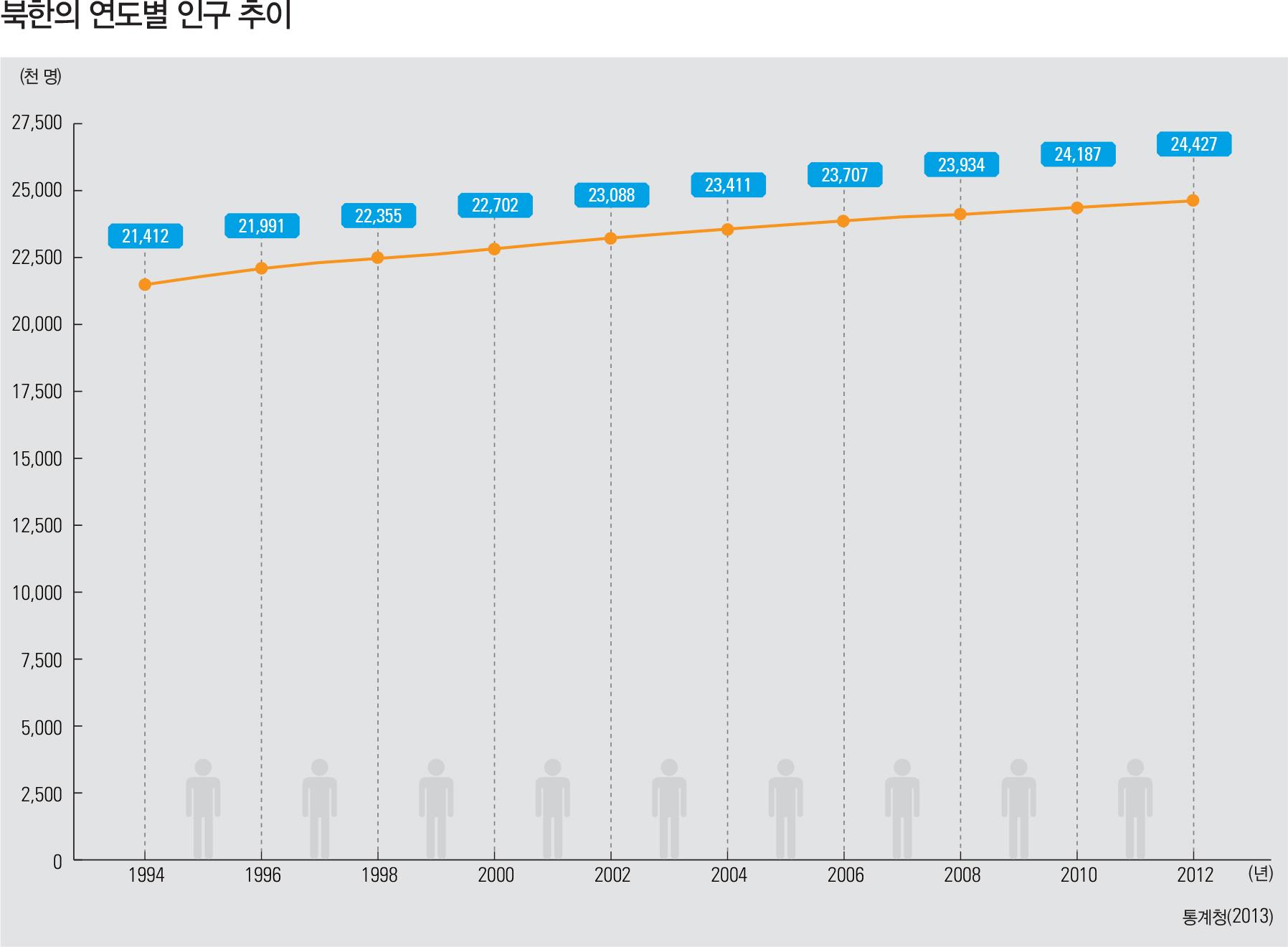 북한의 연도별 인구 추이