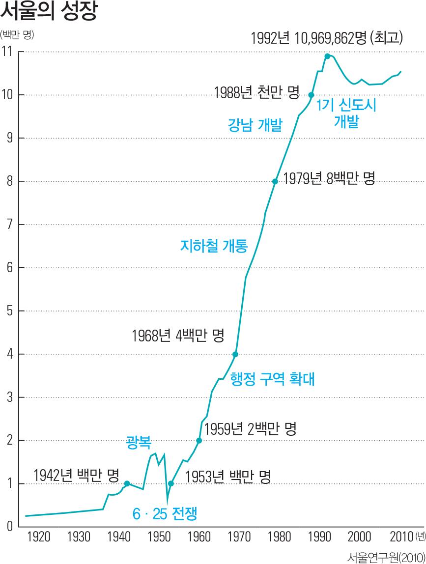 서울의 성장