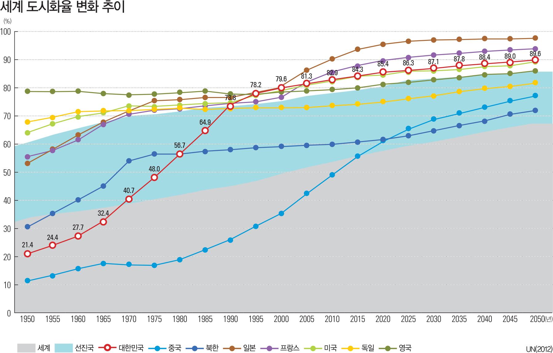 세계 도시화율 변화 추이