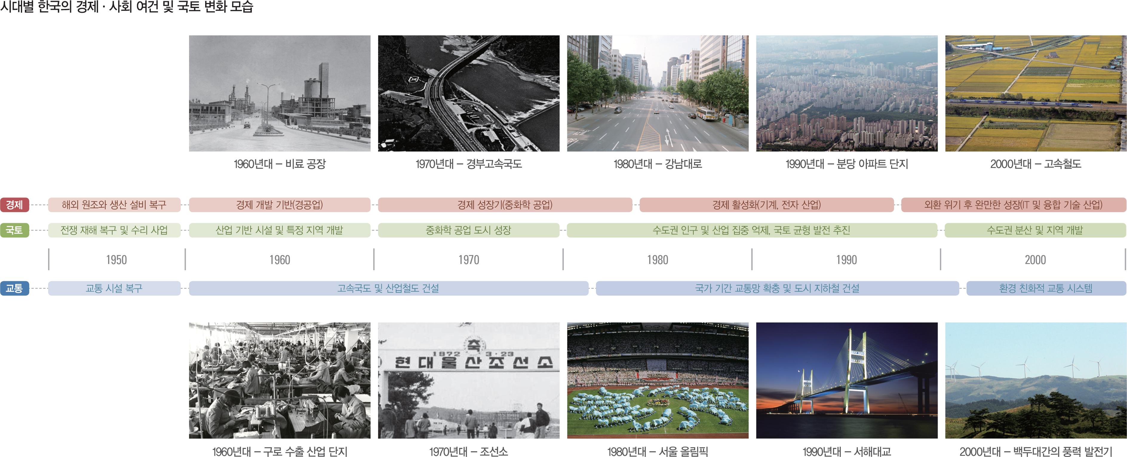 시대별 한국의 경제·사회 여건 및 국토 변화 모습