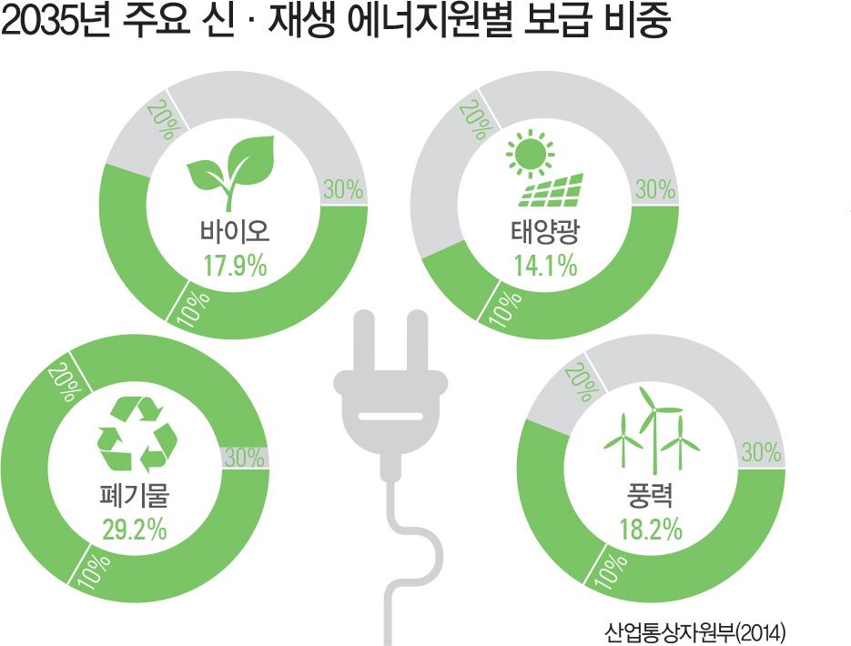 2035년 주요 신·재생 에너지원별 보급 비중