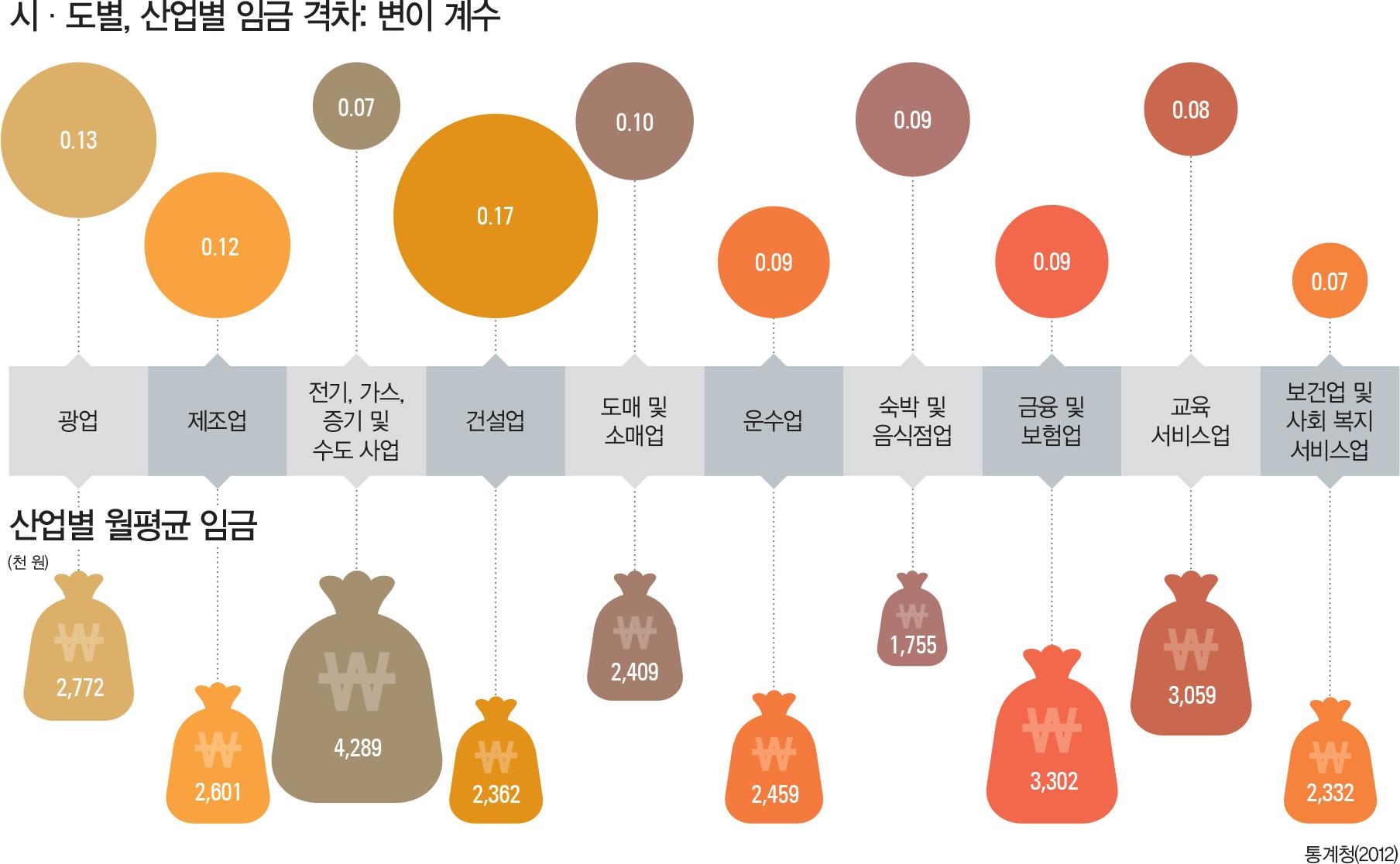 시·도별, 산업별 임금 격차: 변이 계수