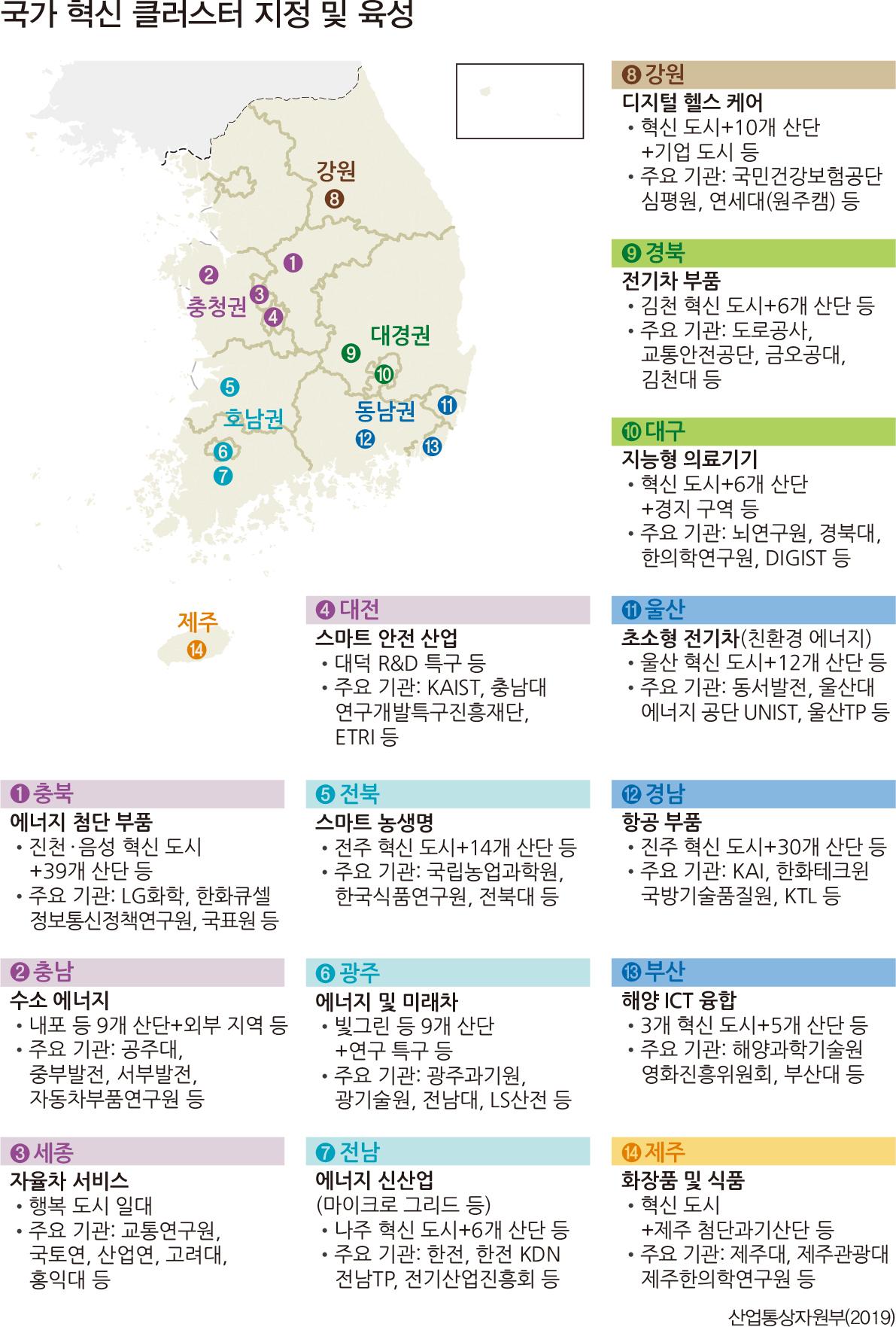 국가 혁신 클러스터 지정 및 육성