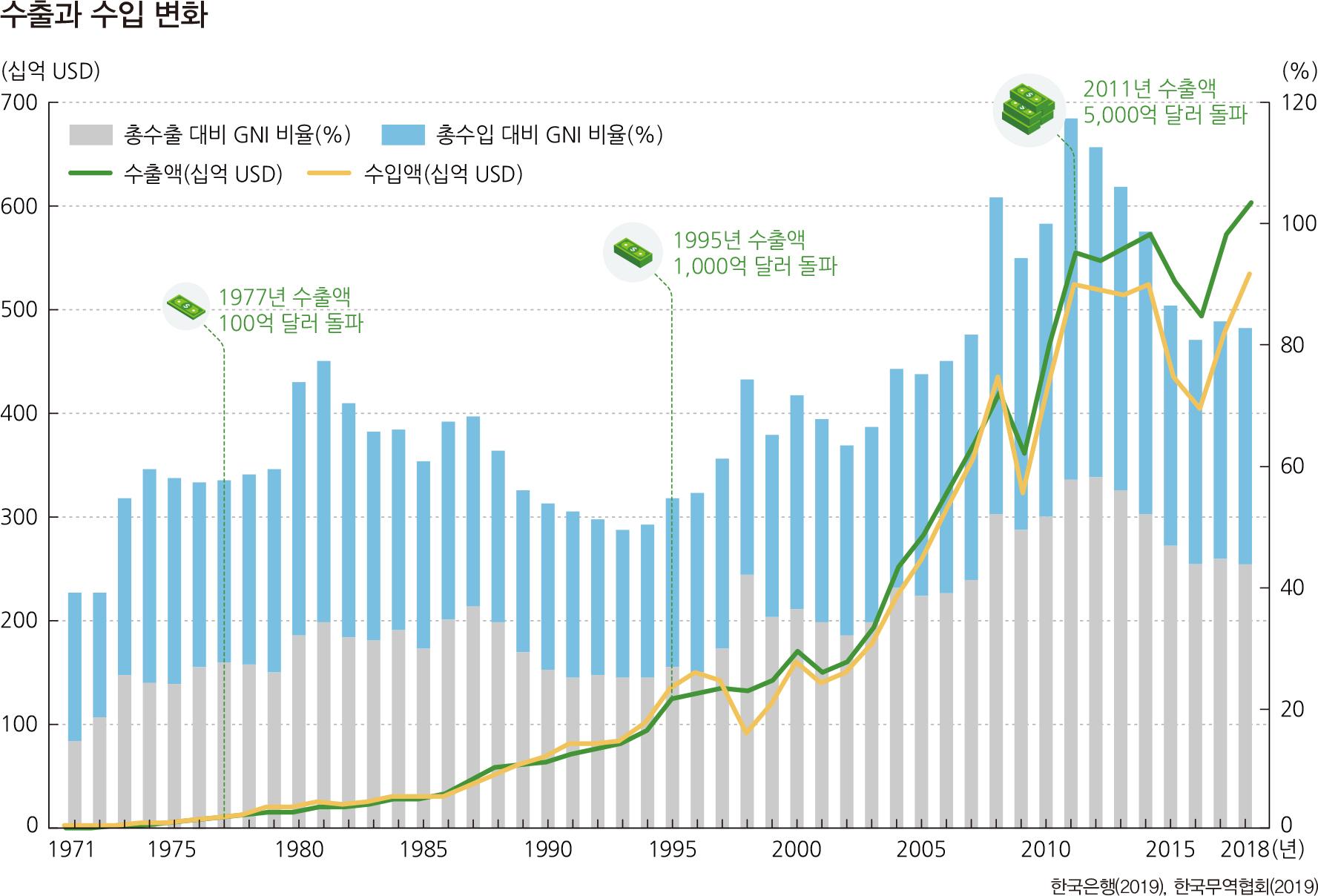 수출과 수입 변화