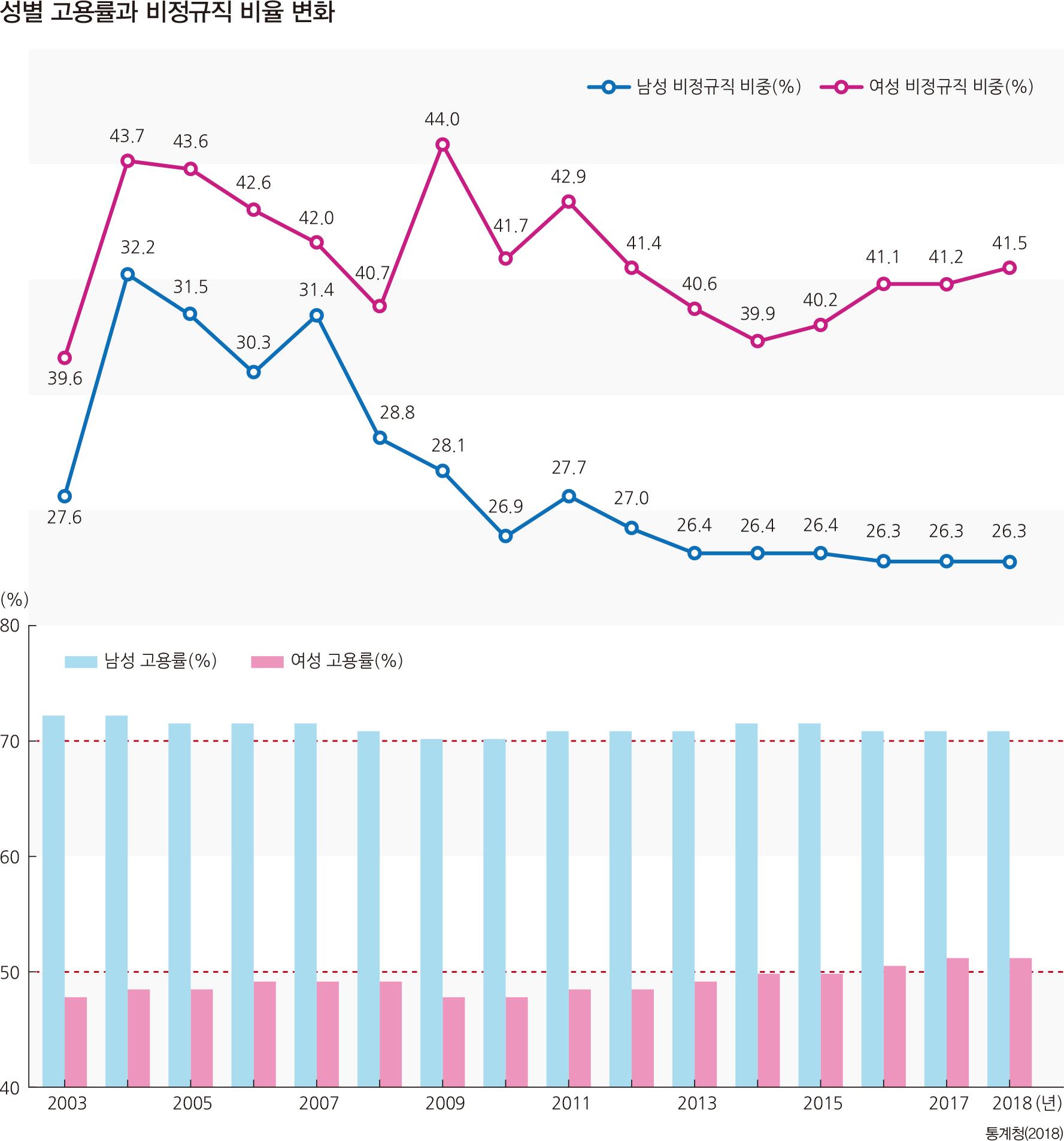 성별 고용률과 비정규직 비율 변화