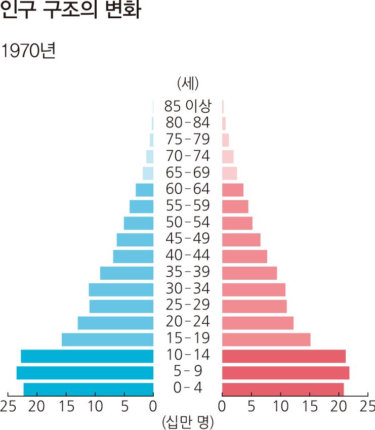 인구 구조의 변화 1970년