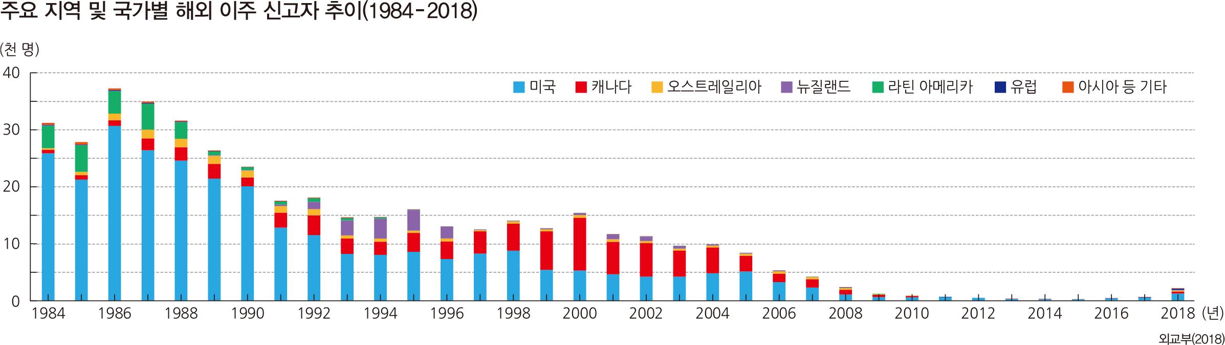 주요 지역 및 국가별 해외 이주 신고자 추이(1984‐2018)