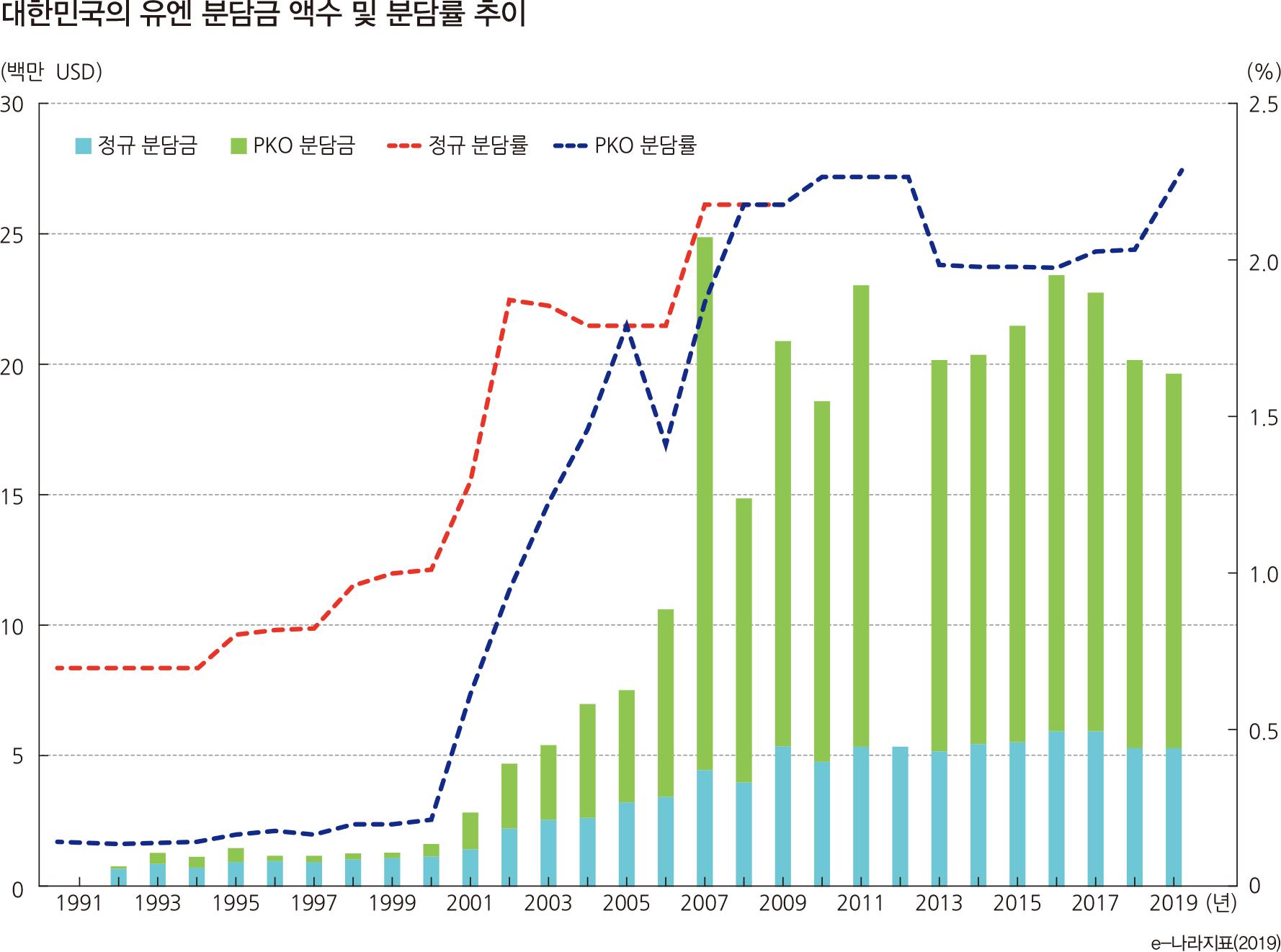 대한민국의 유엔 분담금 액수 및 분담률 추이