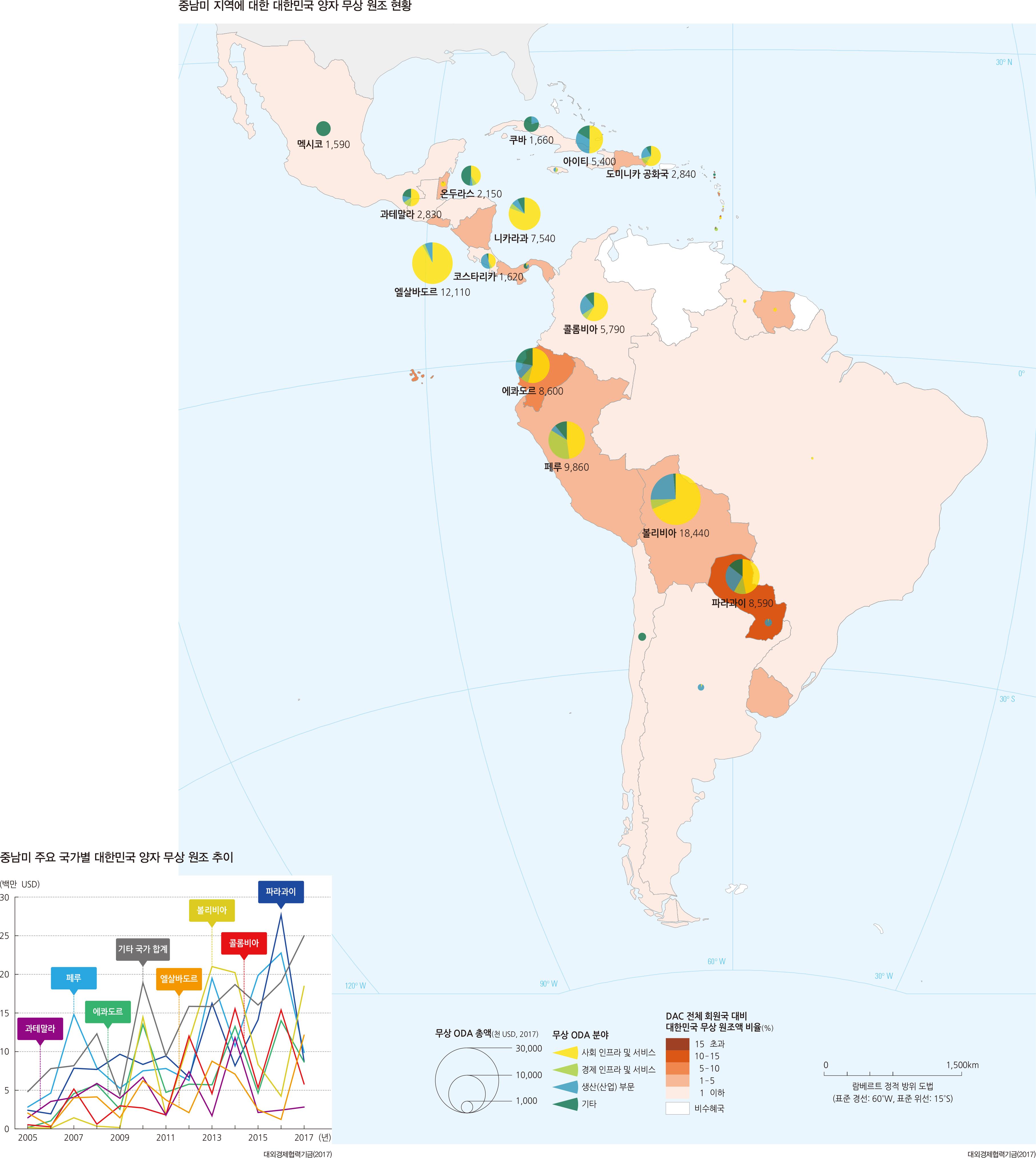 중남미 지역에 대한 대한민국 양자 무상 원조 현황