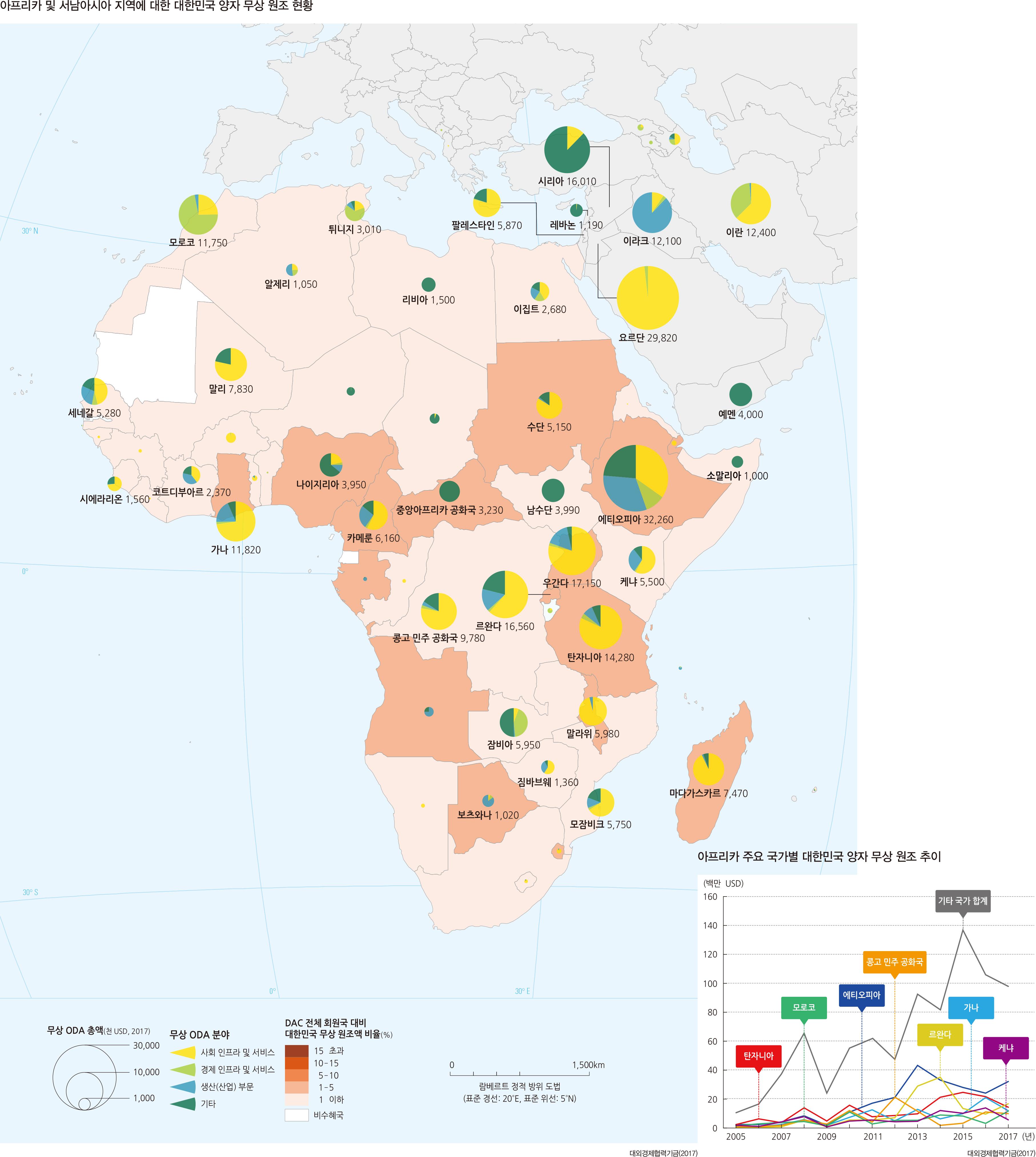 아프리카 및 서남아시아 지역에 대한 대한민국 양자 무상 원조 현황