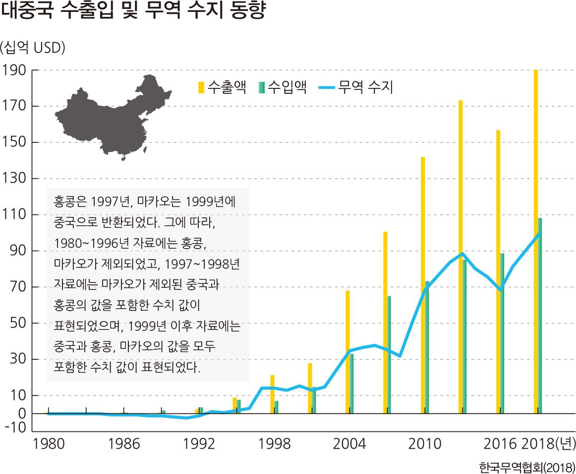 대중국수출입및무역수지동향