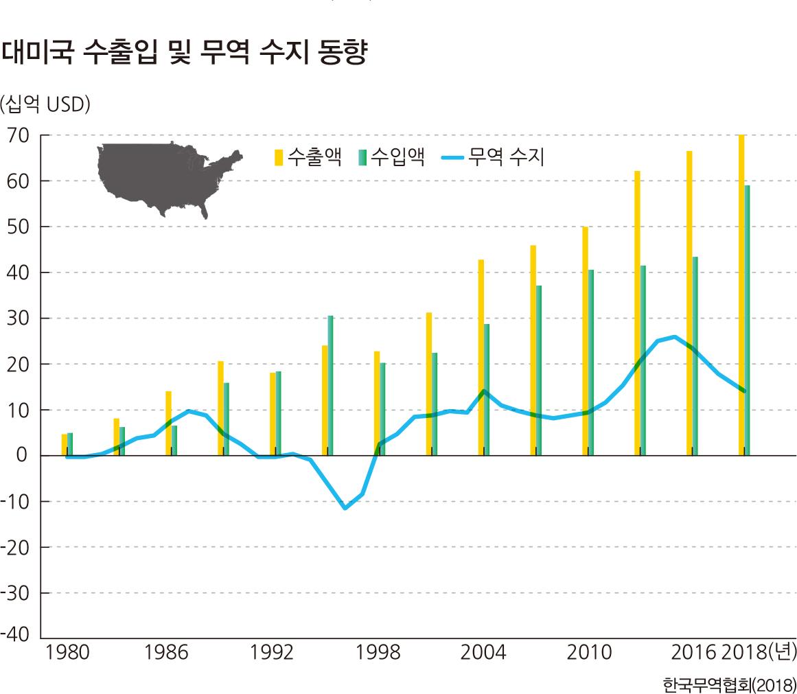 대미국수출입및무역수지동향