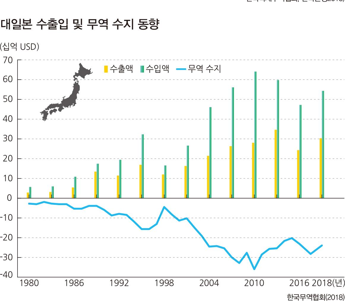 대일본수출입및무역수지동향