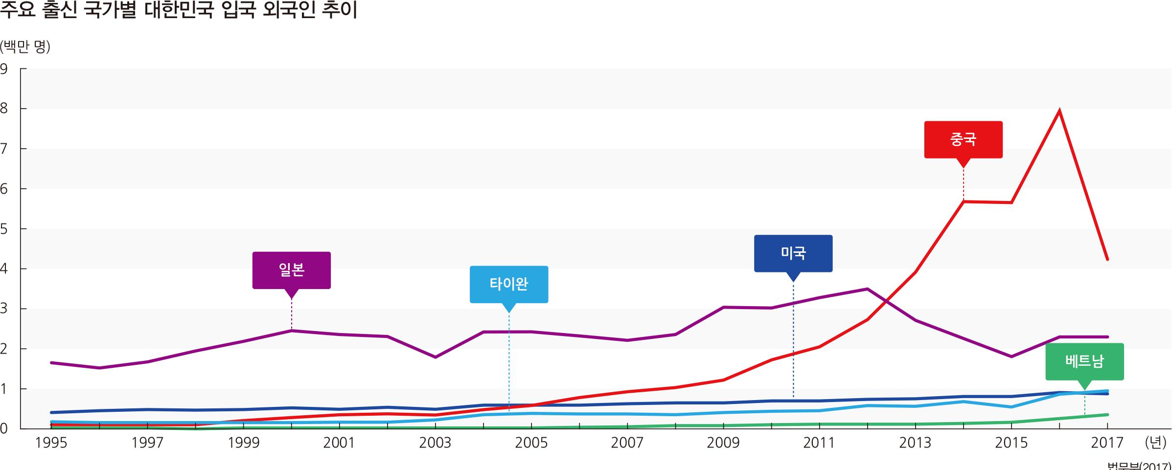 주요 출신 국가별 대한민국 입국 외국인 추이