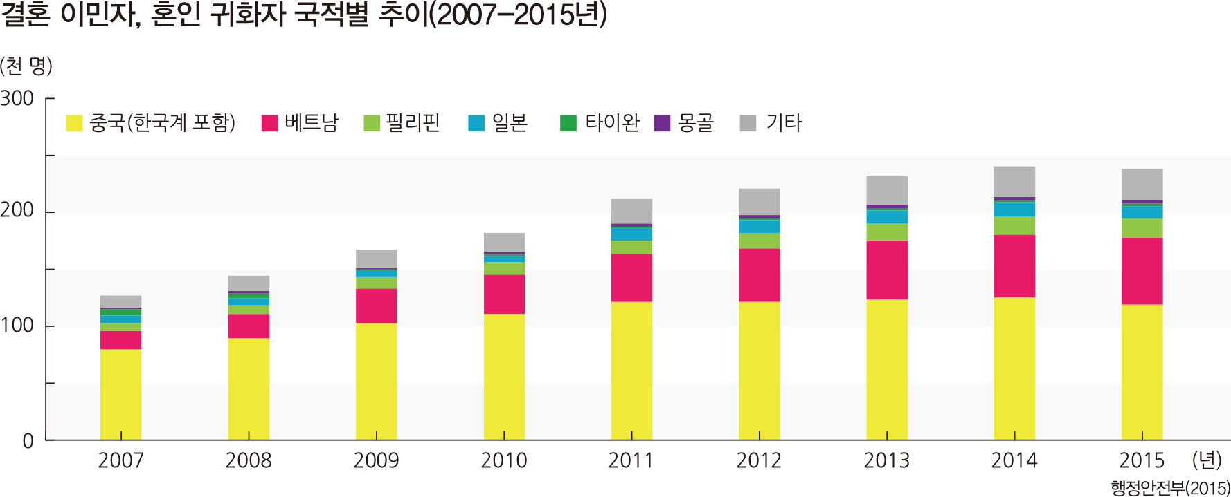 결혼 이민자, 혼인 귀화자 국적별 추이(2007-2015년)