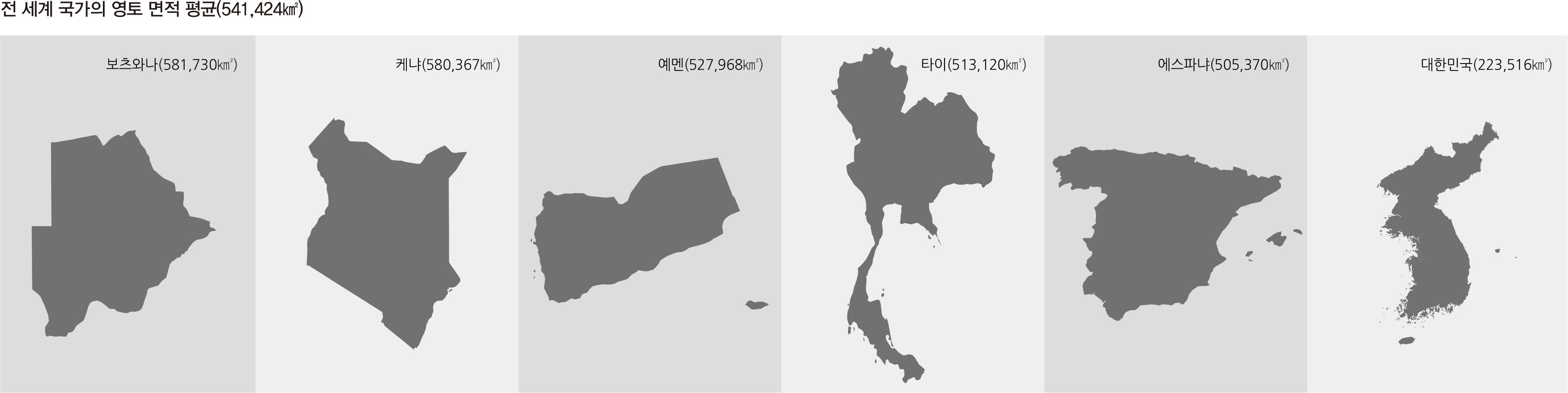 전 세계 국가의 영토 면적 평균(541,424km²)