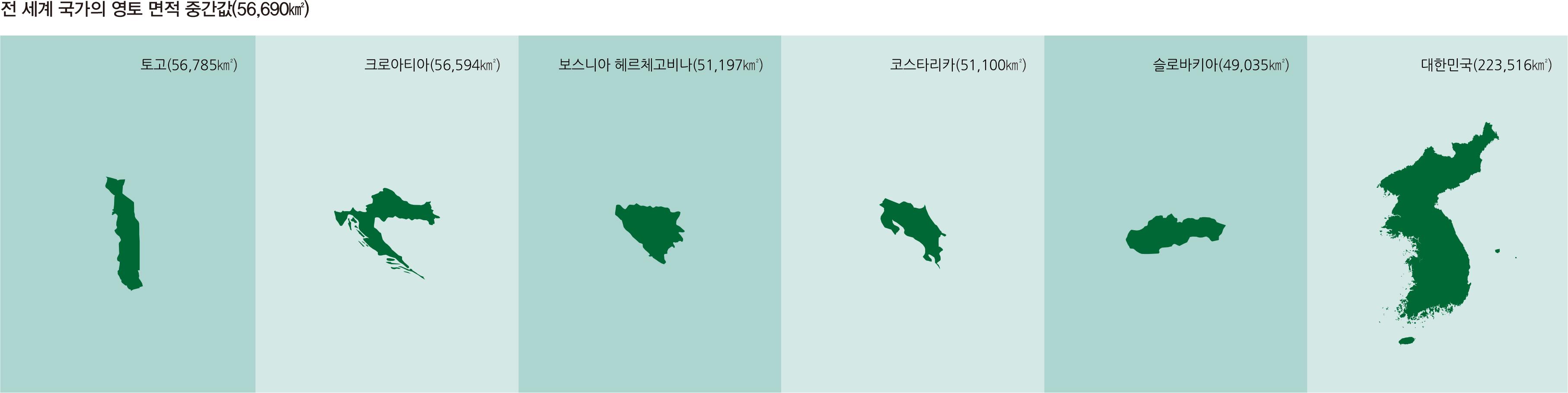 전 세계 국가의 영토 면적 중간값(56,690km²)