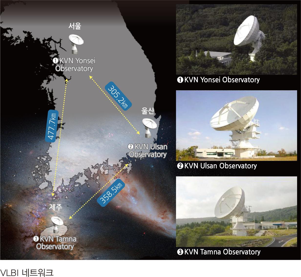 VLBI 네트워크