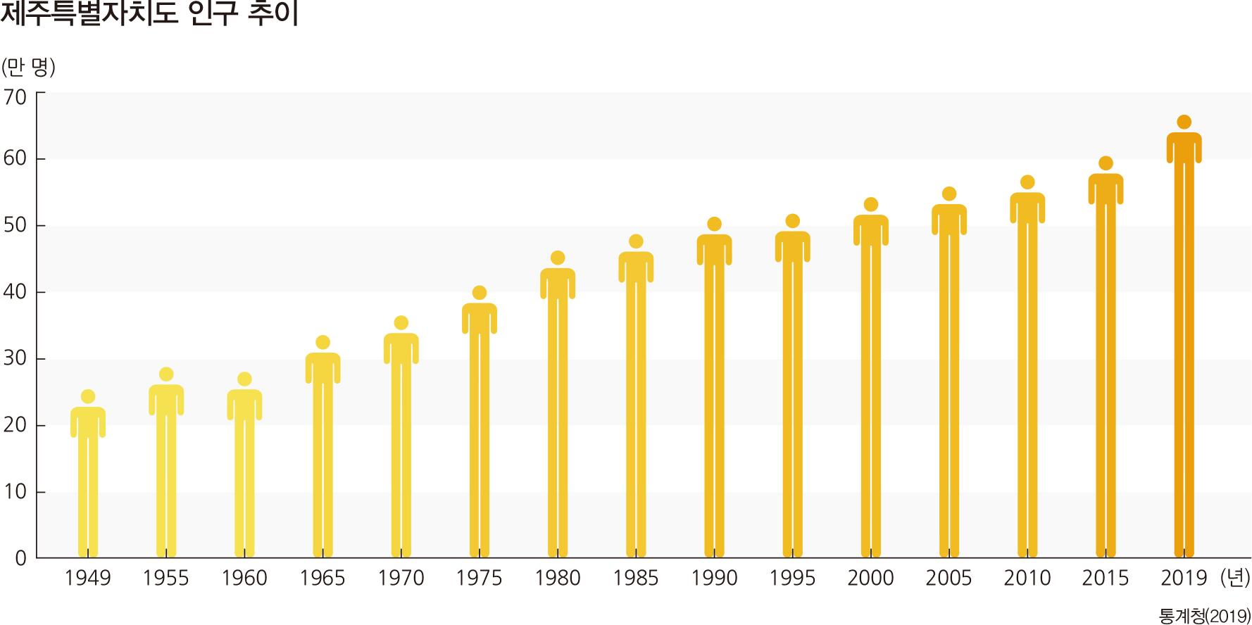 제주특별자치도 인구 추이 2004 2006