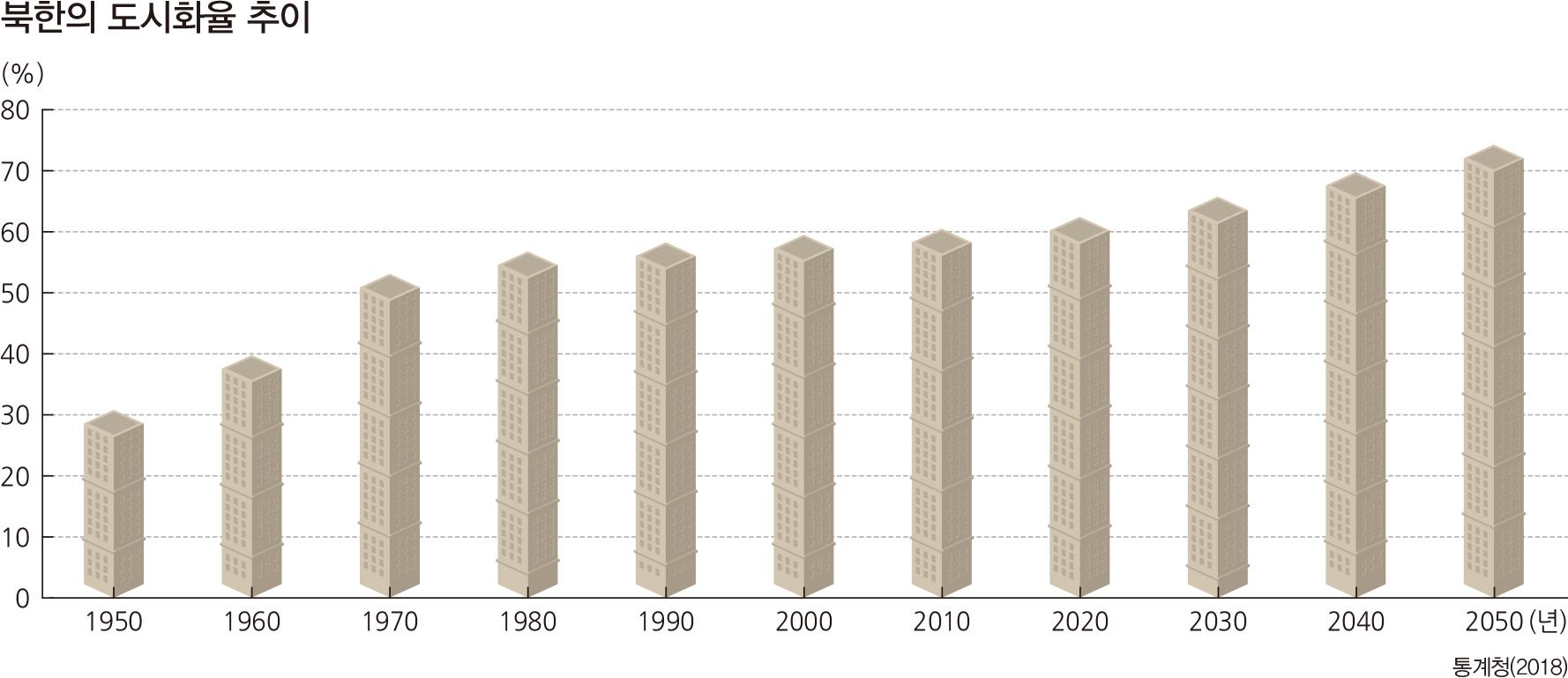 북한의 도시화율 추이