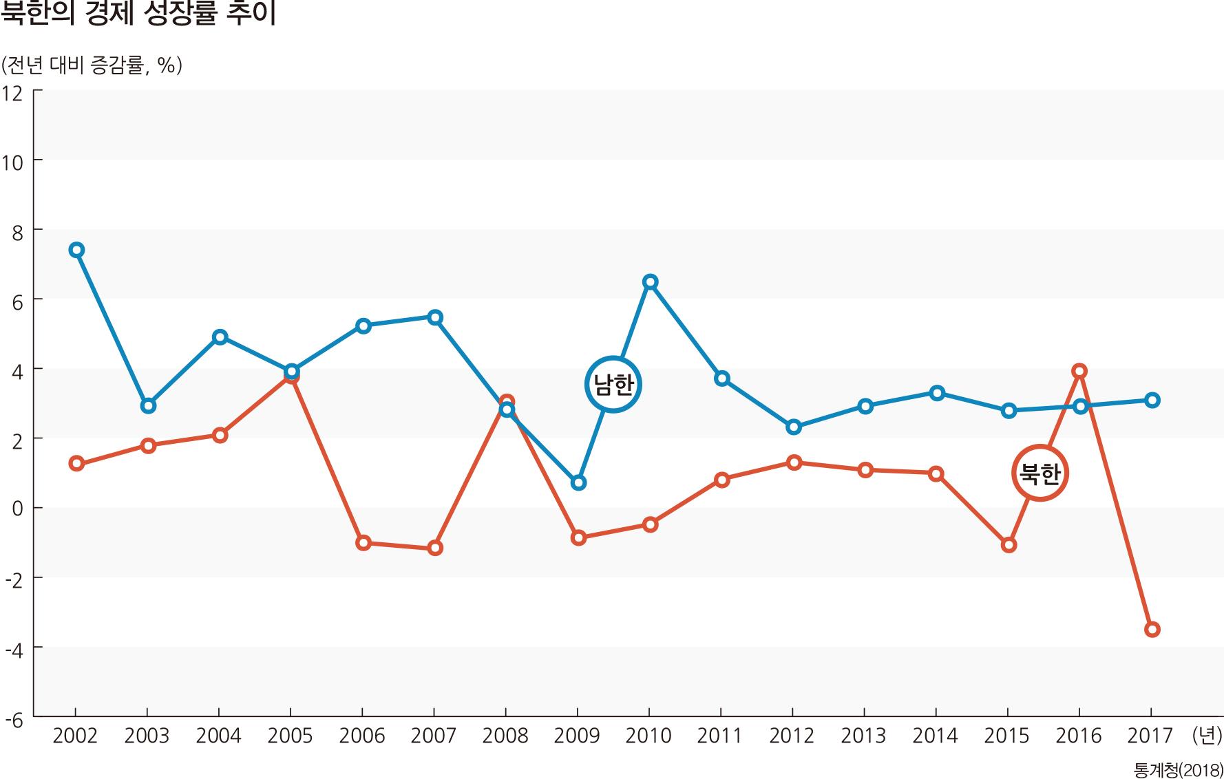 북한의 경제 성장률 추이