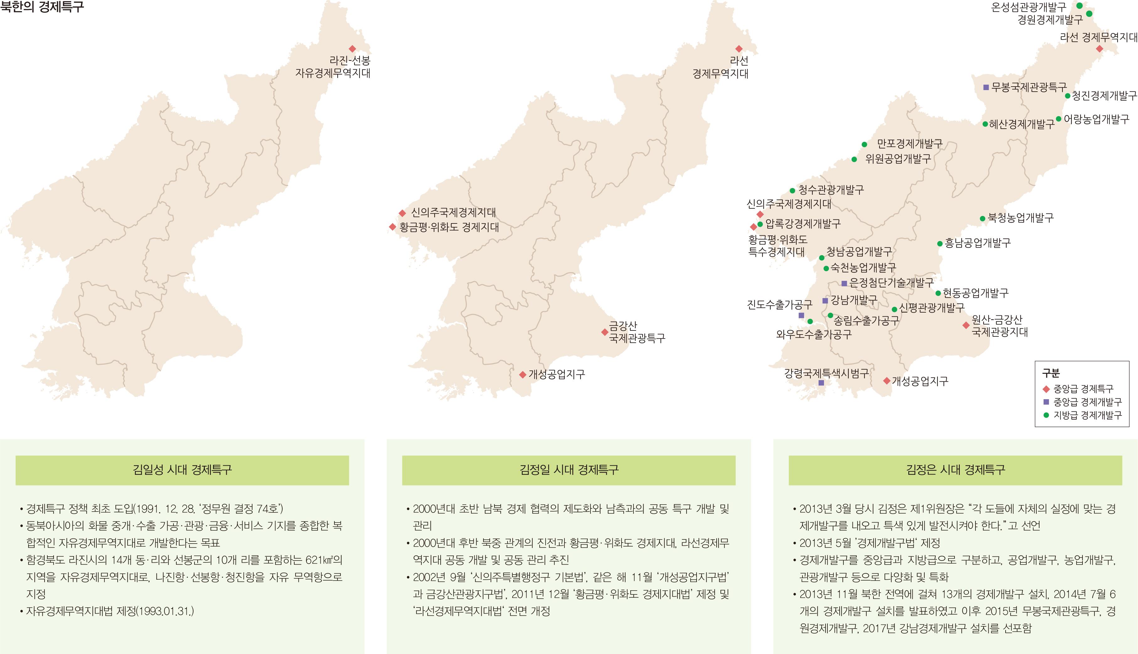 북한의 경제특구